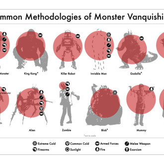 Common Methodologies of Monster Vanquishing