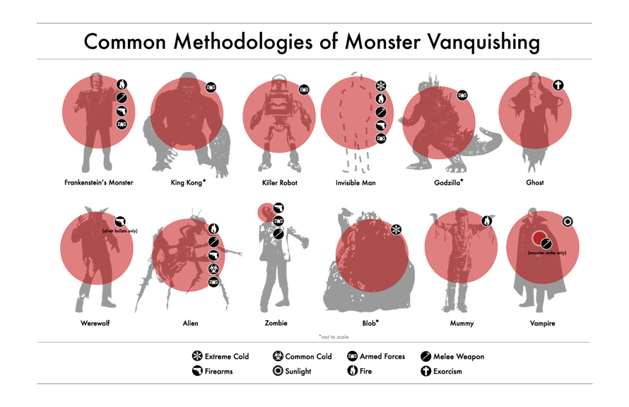 Common Methodologies of Monster Vanquishing infographic